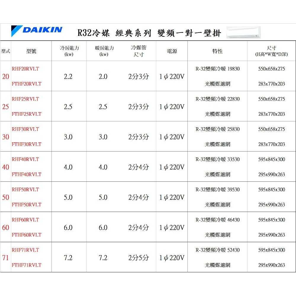 《可議價9折》大金【RHF20VAVLT/FTHF20VAVLT】變頻冷暖經典分離式冷氣3坪