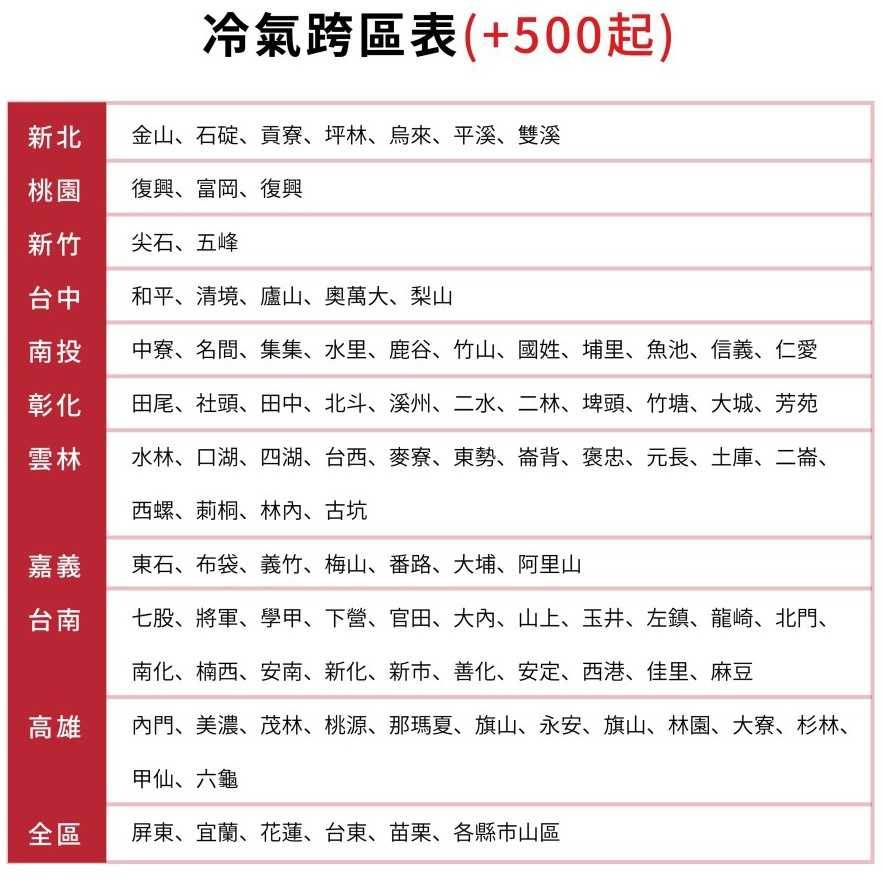 《可議價》台灣三洋【SA-L221FEA】定頻窗型冷氣3坪電壓110V左吹(含標準安裝)