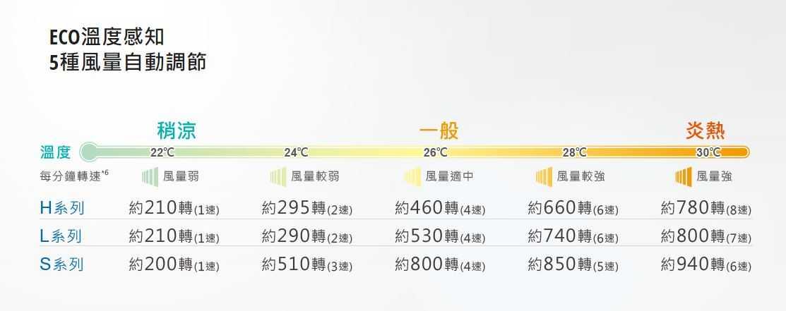 Panasonic 國際牌 14吋 DC直流 電風扇 ECO溫度感知 超靜音 F-L14GMD