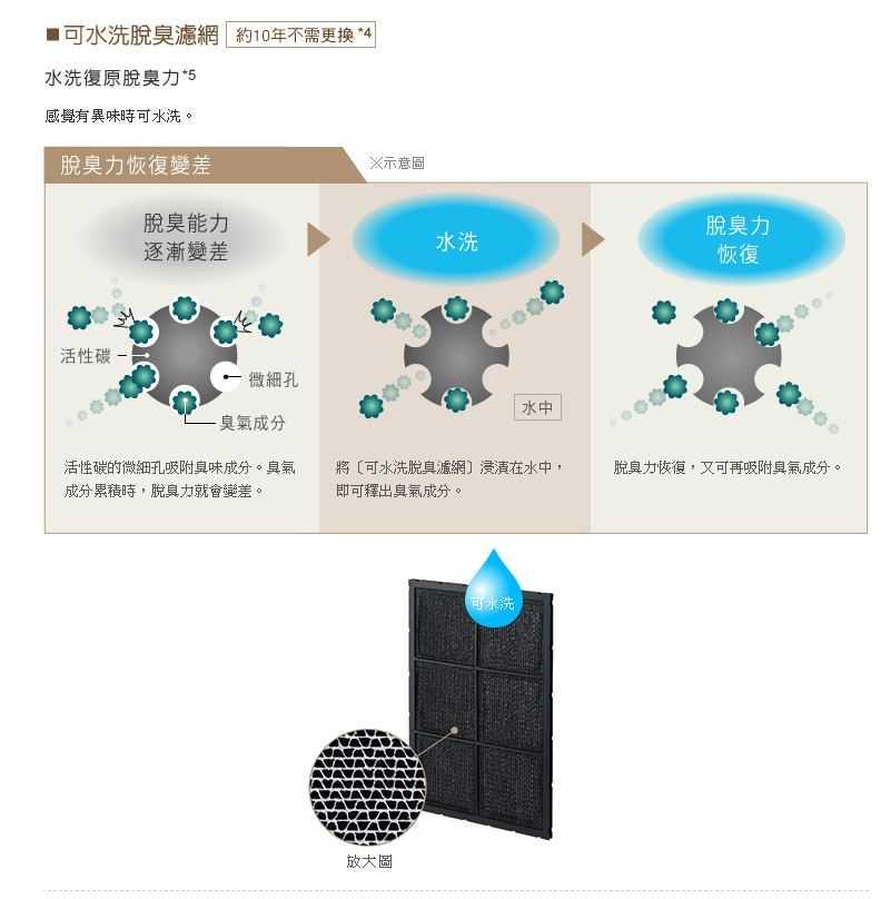 HITACHI 日立 16坪 日本原裝空氣清淨機 抗過敏HEPA濾網 白色 UDP-K80